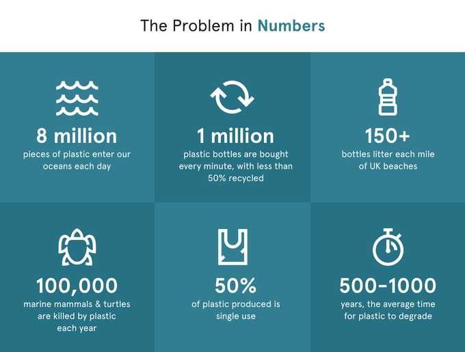 clearwaters plastic problem infographic